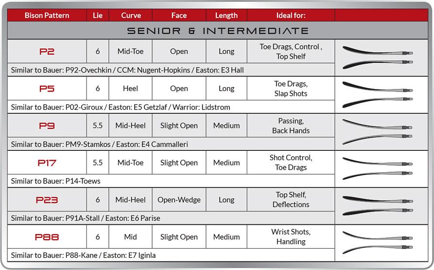 senior-blade-chart.jpg